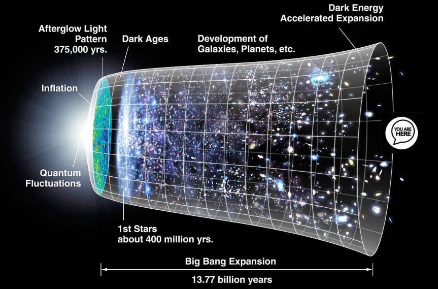 Cosmology: Modern Science Creation Story aka The Big Bang Theory (Part 3)